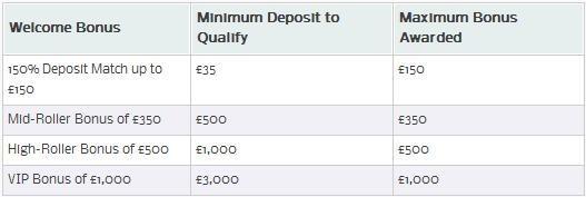 william-hill-casino-club-bonuses