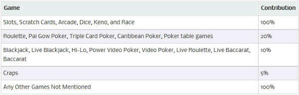 888-casino-games-contribution