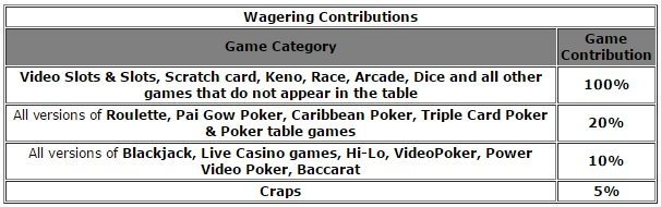 888games-wagering-contributions