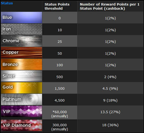 888poker-status-points-reward-points